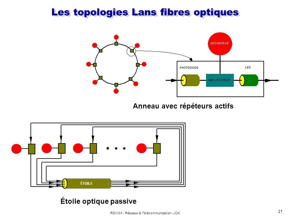 Les topologies Lans fibres optiques