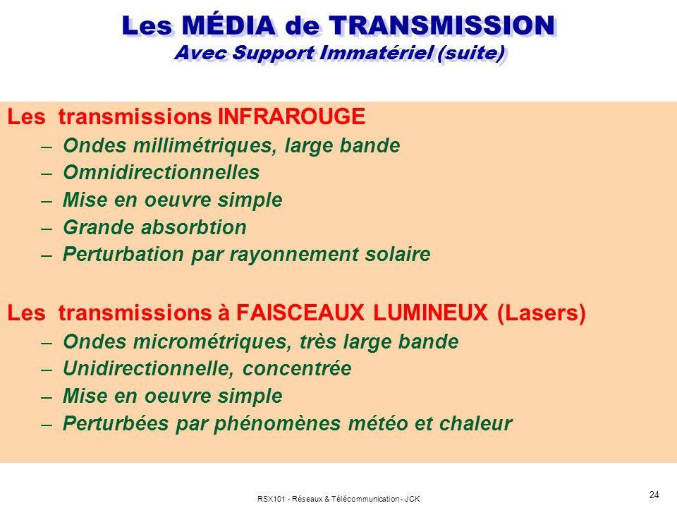 Les MÉDIA de TRANSMISSION Avec Support Immatériel (suite)