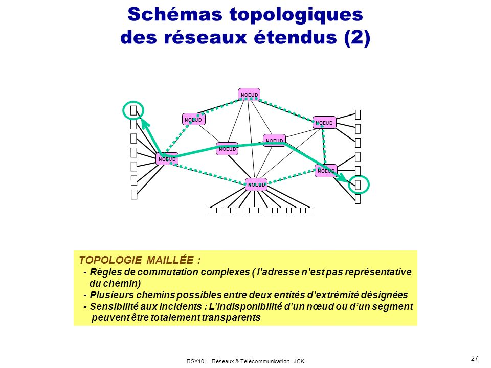 Schémas topologiques des réseaux étendus (2)