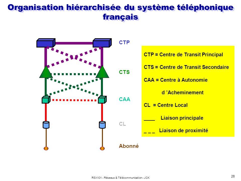 Organisation hiérarchisée du système téléphonique français