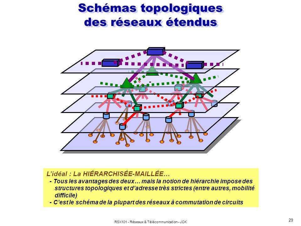 Schémas topologiques des réseaux étendus