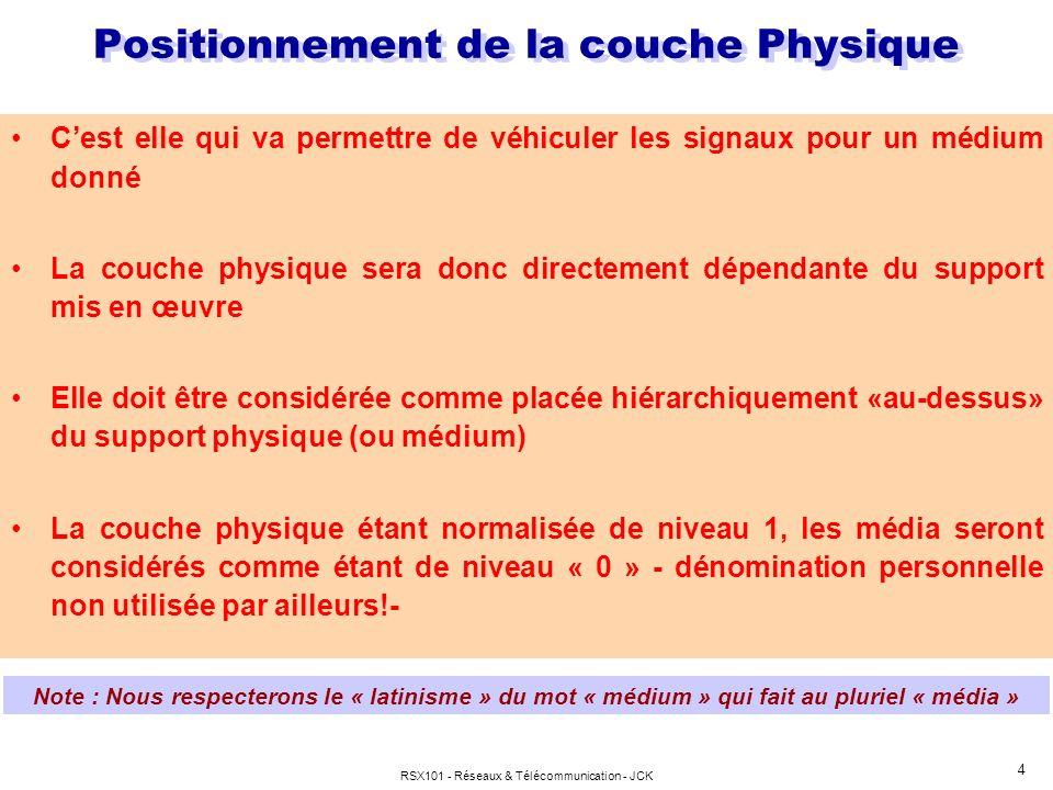 Positionnement de la couche Physique