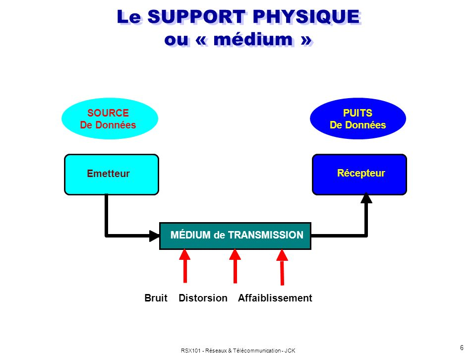 Le SUPPORT PHYSIQUE ou « médium »