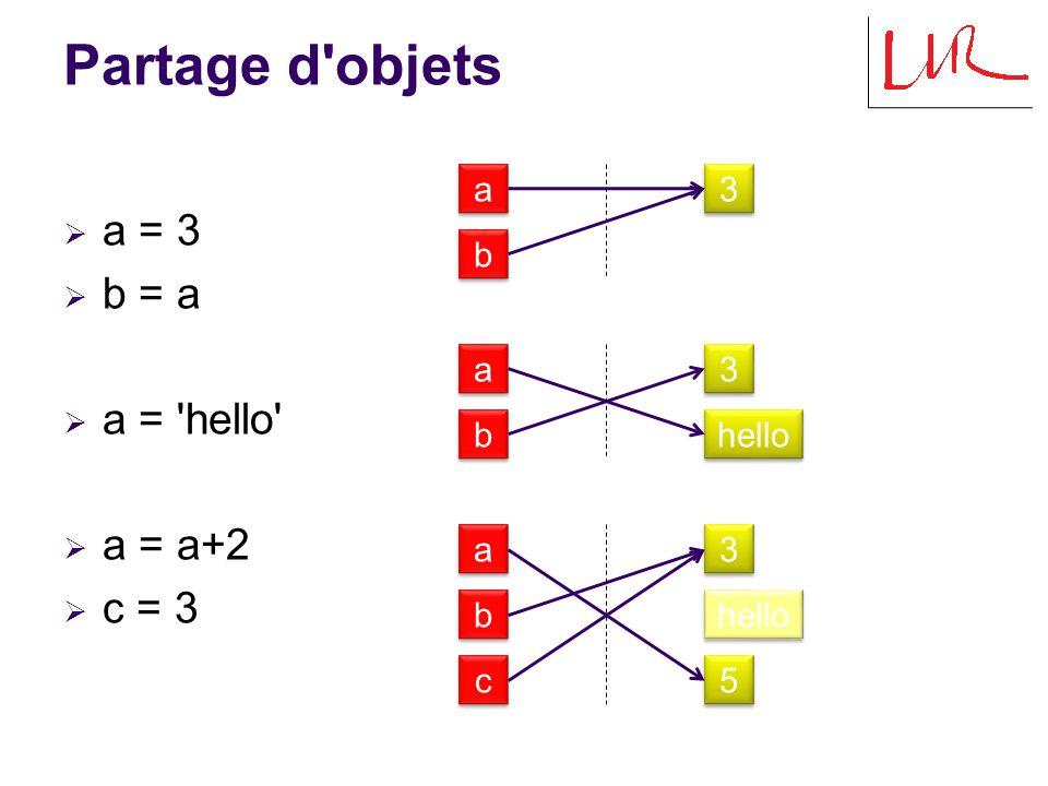 Partage d objets a = 3 b = a a = hello a = a+2 c = 3 a 3 b a 3 b