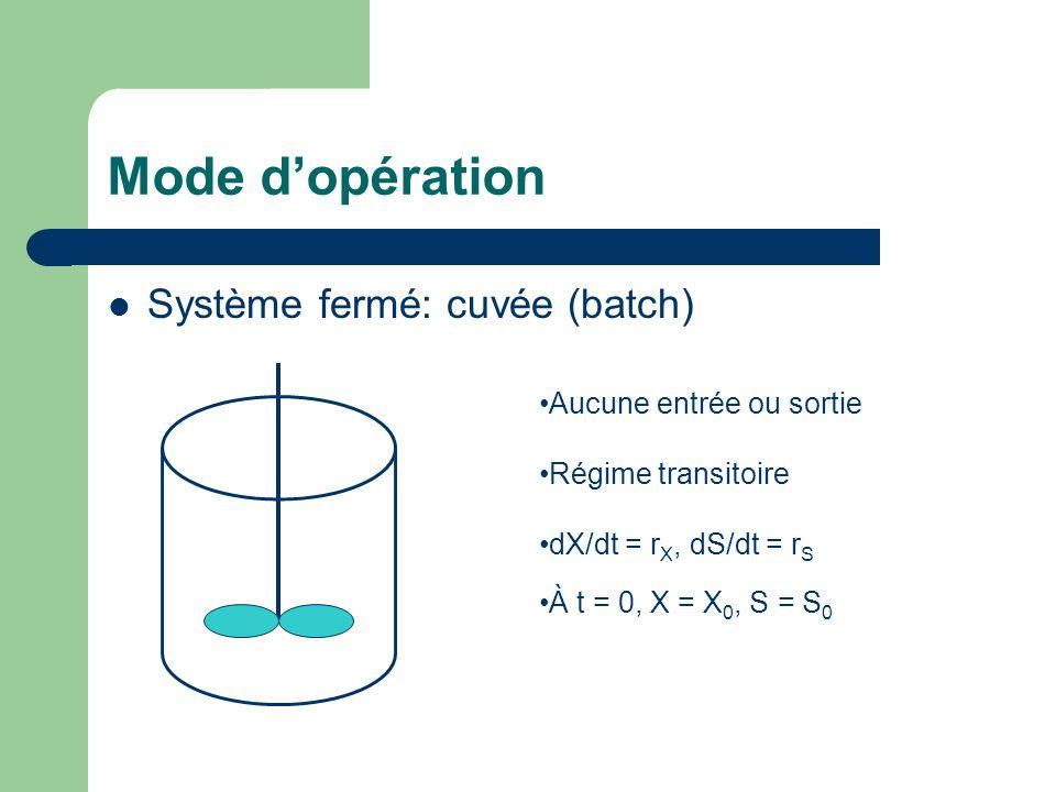 Mode d'opération Système fermé: cuvée (batch) Aucune entrée ou sortie