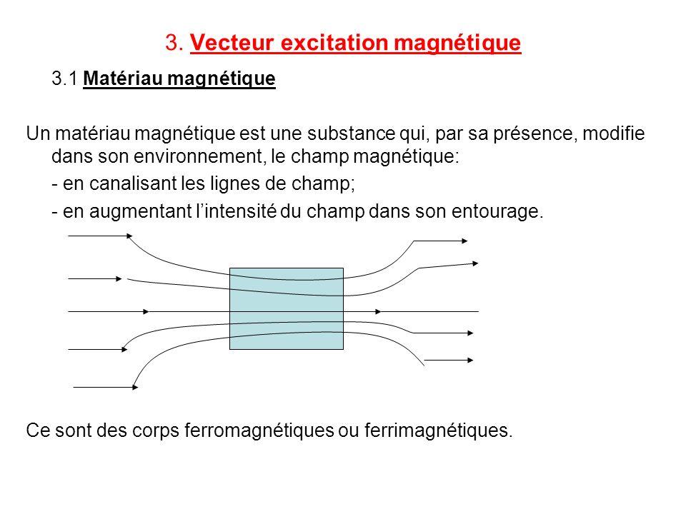 3. Vecteur excitation magnétique