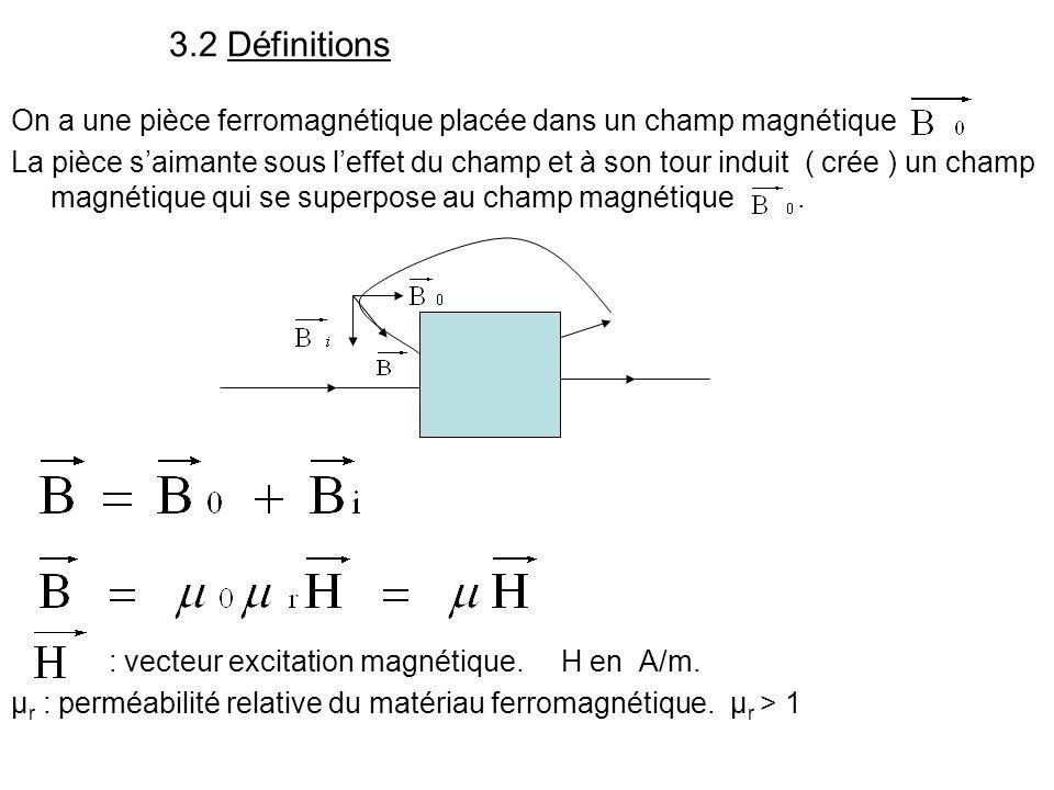 3.2 Définitions On a une pièce ferromagnétique placée dans un champ magnétique.