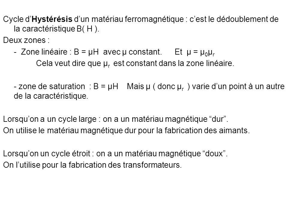 Cycle d'Hystérésis d'un matériau ferromagnétique : c'est le dédoublement de la caractéristique B( H ).