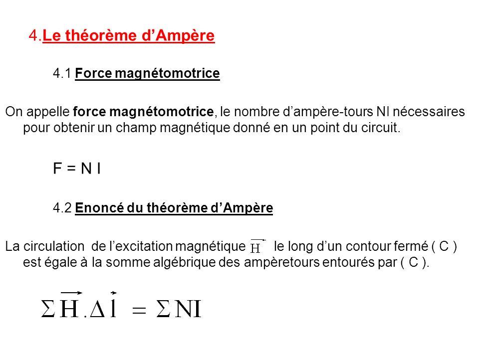4.Le théorème d'Ampère 4.1 Force magnétomotrice