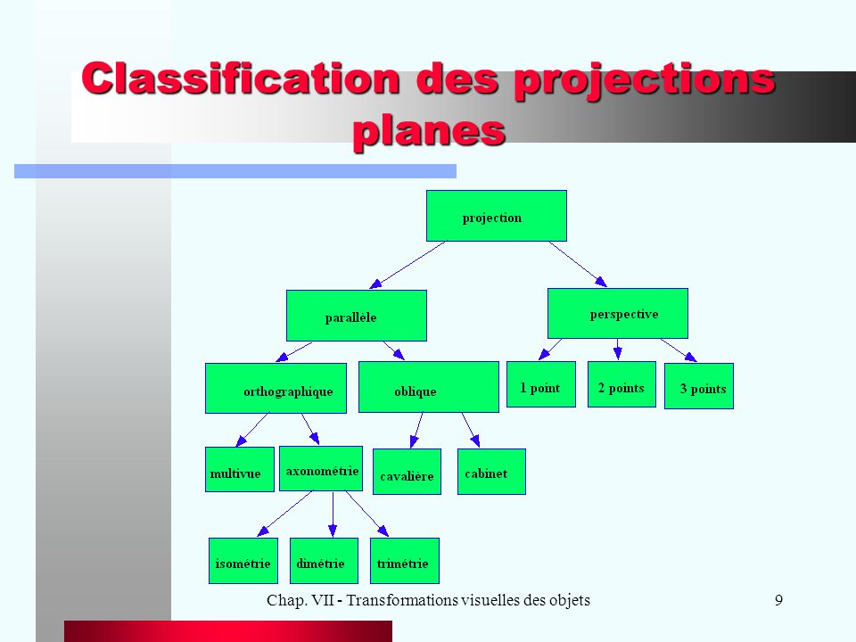 Classification des projections planes