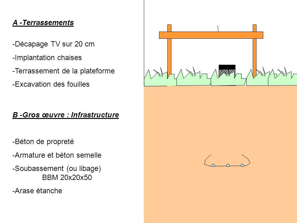 A -Terrassements Décapage TV sur 20 cm. Implantation chaises. Terrassement de la plateforme. Excavation des fouilles.
