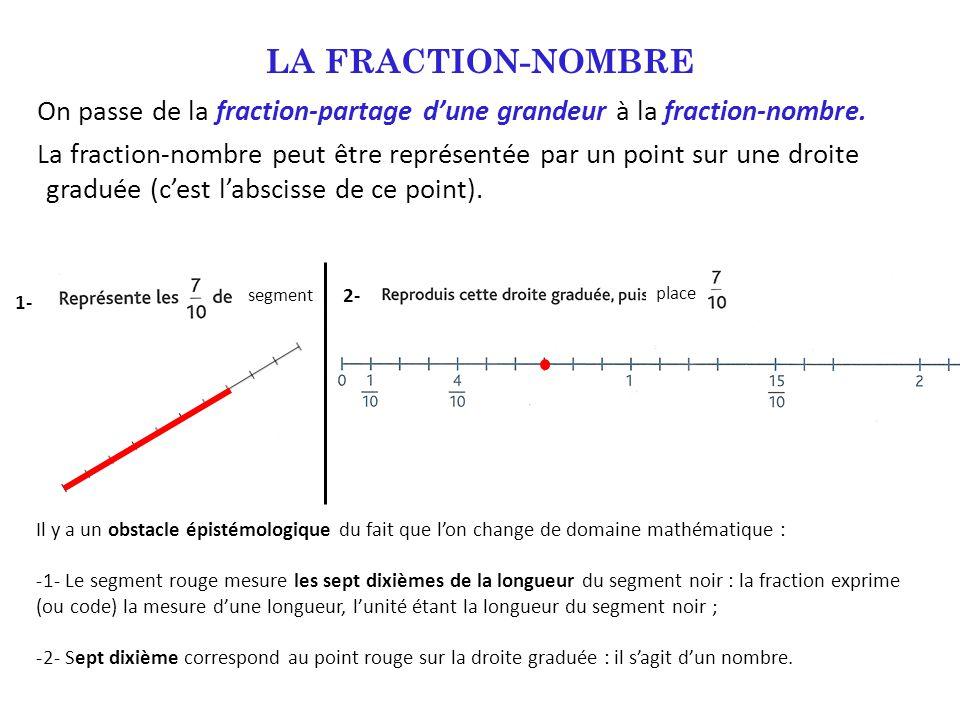 LA FRACTION-NOMBRE