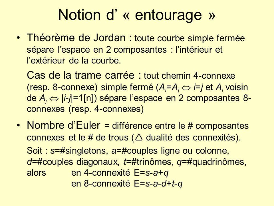 Notion d' « entourage » Théorème de Jordan : toute courbe simple fermée sépare l'espace en 2 composantes : l'intérieur et l'extérieur de la courbe.