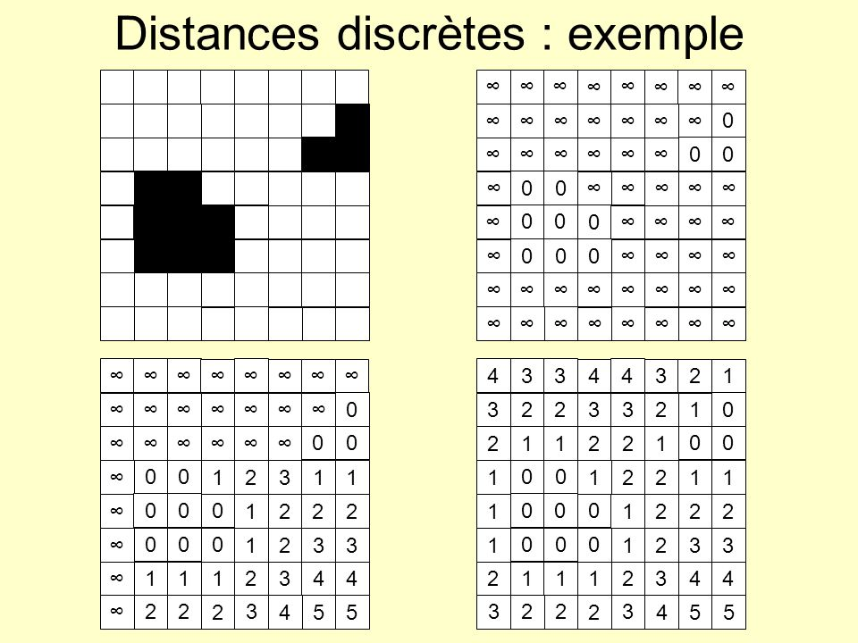 Distances discrètes : exemple