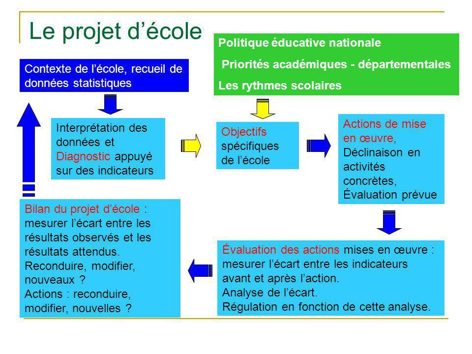 Le projet d'école Politique éducative nationale