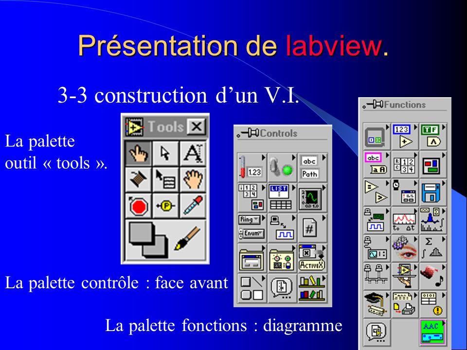 Présentation de labview.
