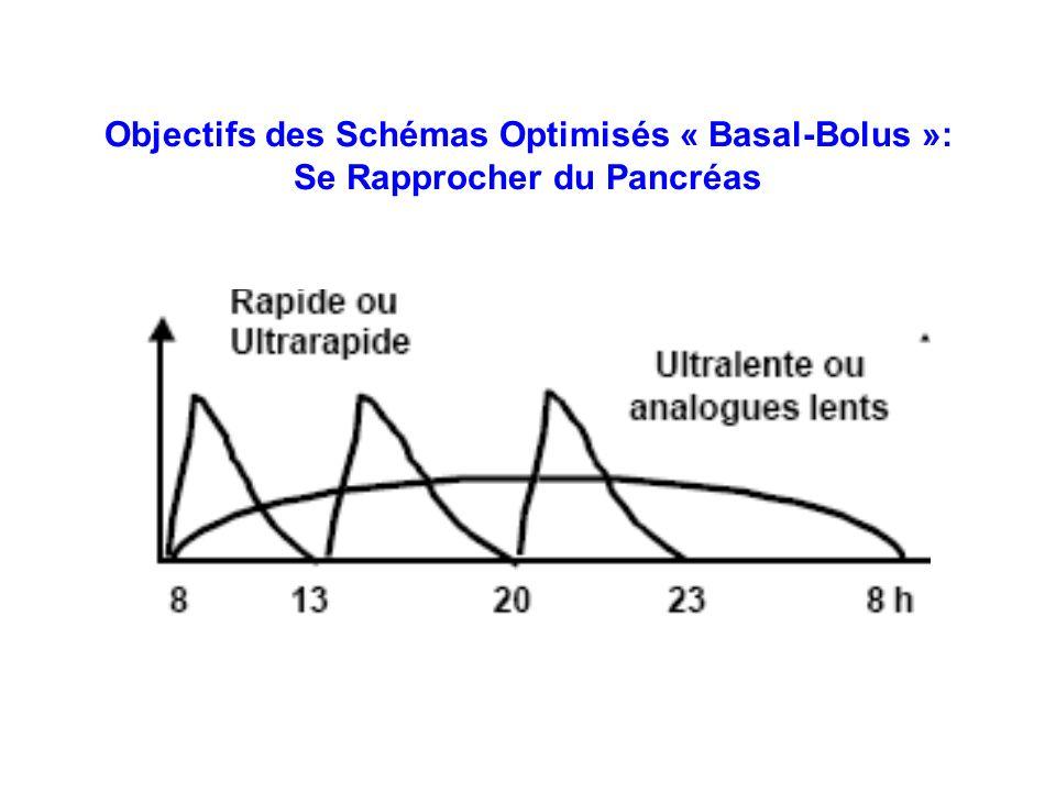 Objectifs des Schémas Optimisés « Basal-Bolus »: Se Rapprocher du Pancréas