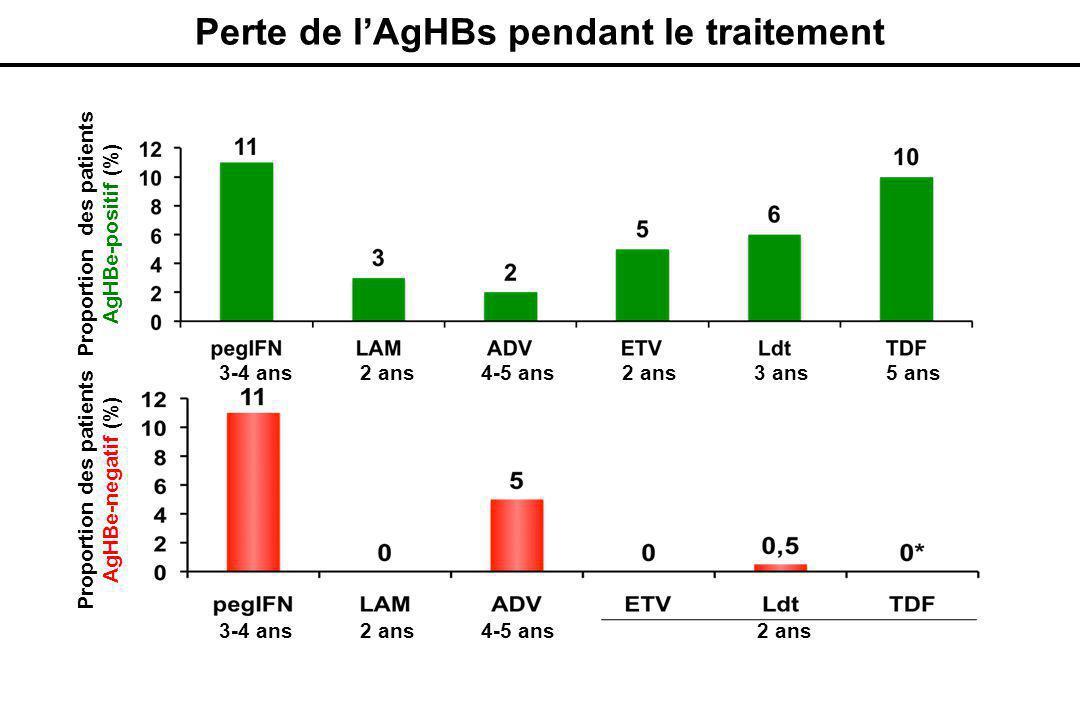 Perte de l'AgHBs pendant le traitement