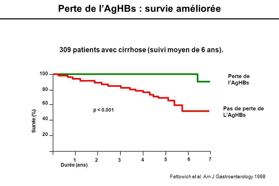 Perte de l'AgHBs : survie améliorée