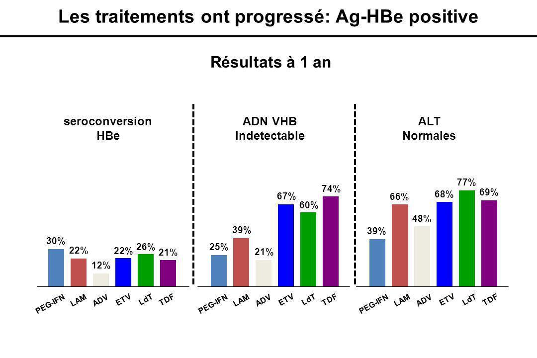 Les traitements ont progressé: Ag-HBe positive