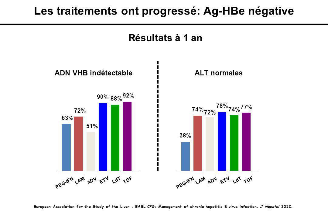 Les traitements ont progressé: Ag-HBe négative