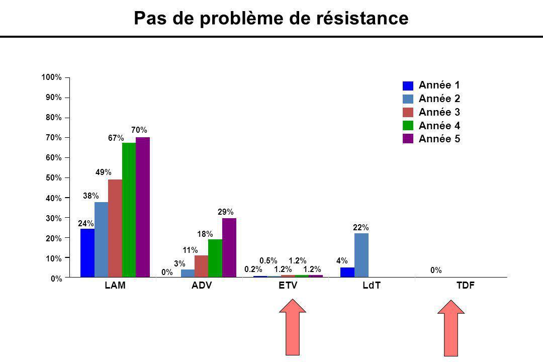 Pas de problème de résistance