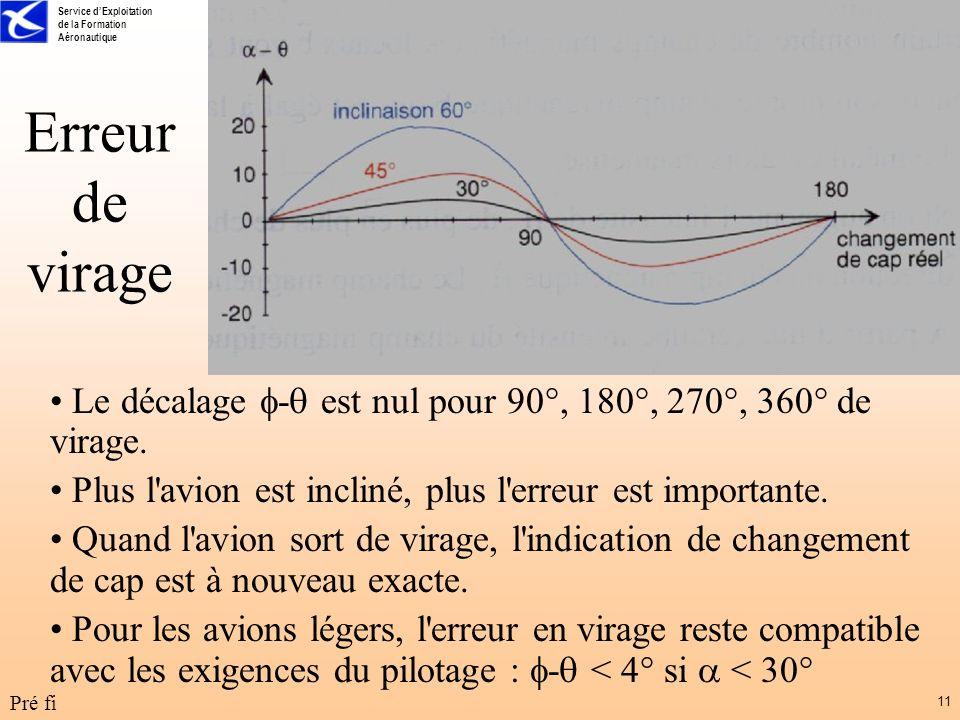 Erreur de virage Le décalage - est nul pour 90°, 180°, 270°, 360° de virage. Plus l avion est incliné, plus l erreur est importante.