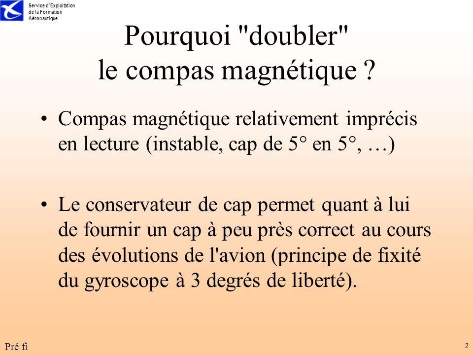 Pourquoi doubler le compas magnétique