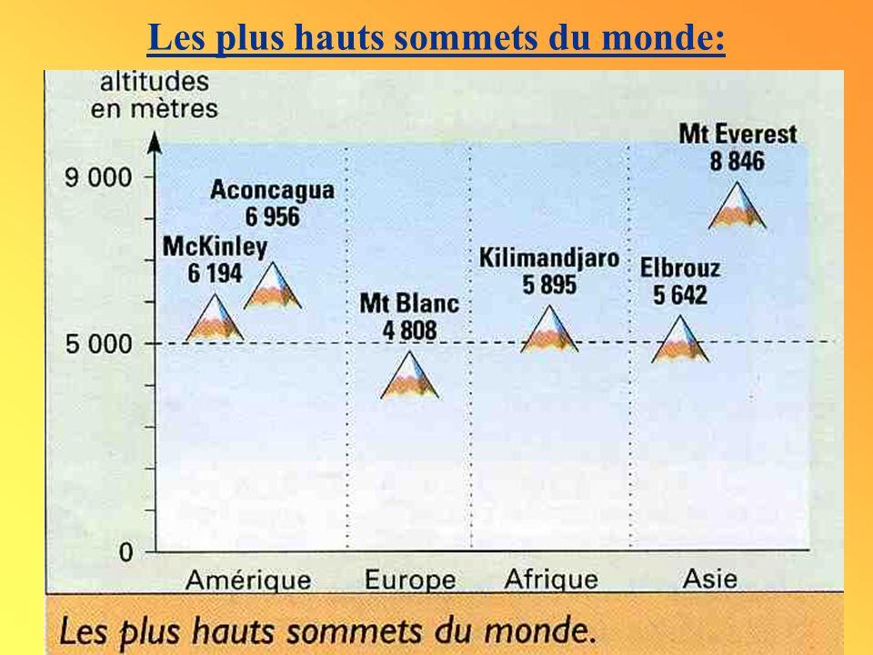 Les plus hauts sommets du monde: