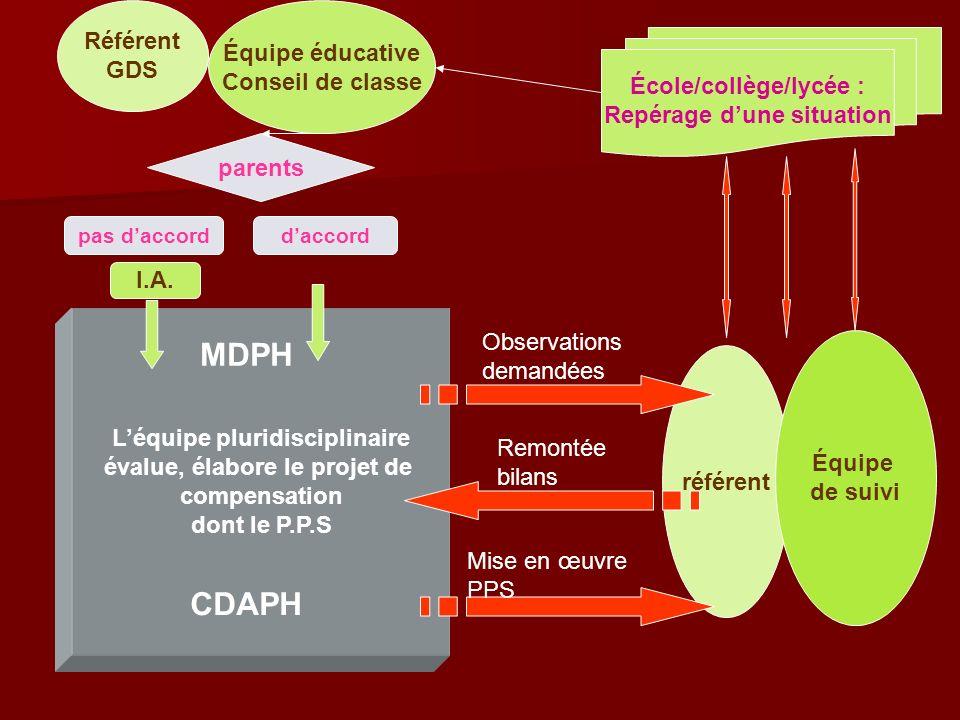 MDPH CDAPH Référent Équipe éducative GDS Conseil de classe