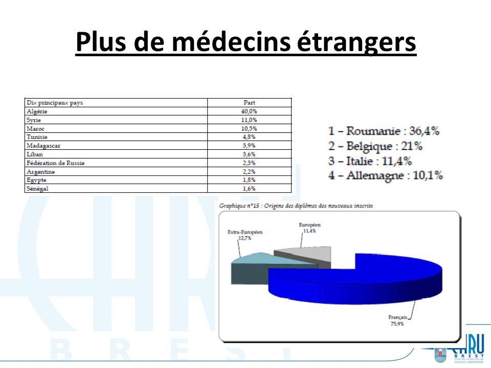 Plus de médecins étrangers