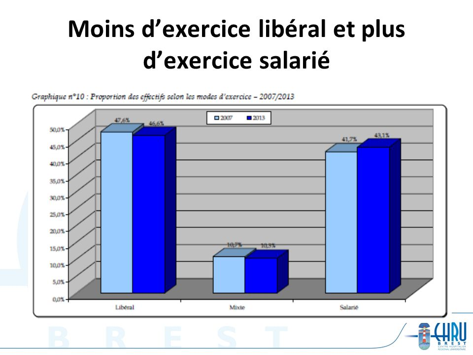 Moins d'exercice libéral et plus d'exercice salarié