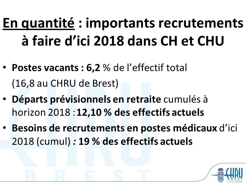En quantité : importants recrutements à faire d'ici 2018 dans CH et CHU