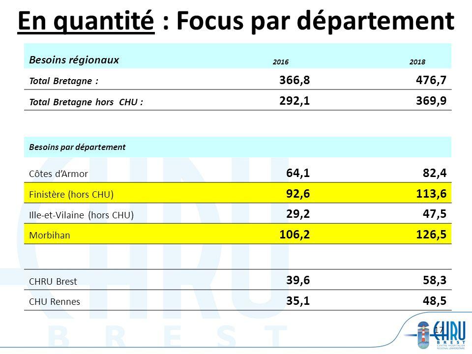En quantité : Focus par département
