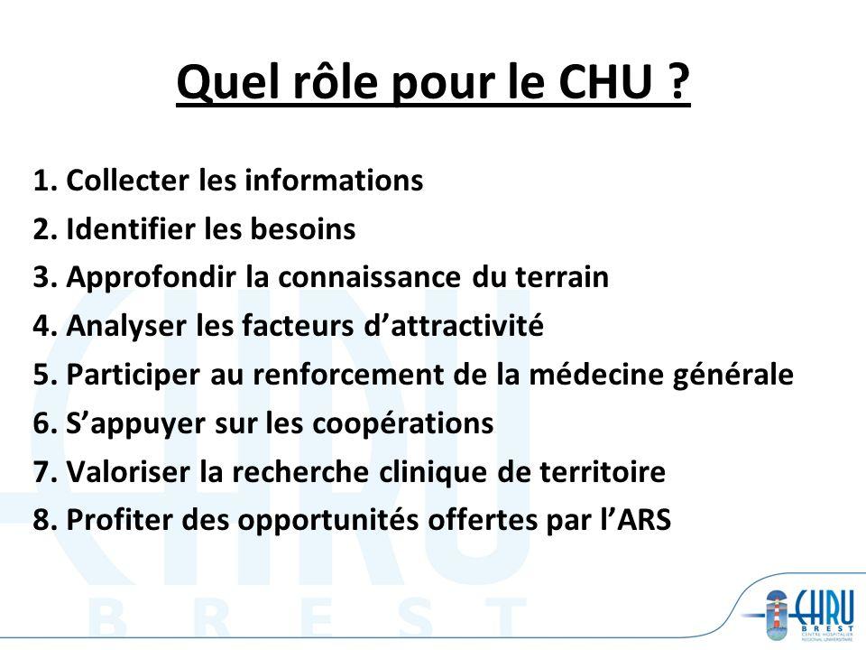 Quel rôle pour le CHU 1. Collecter les informations