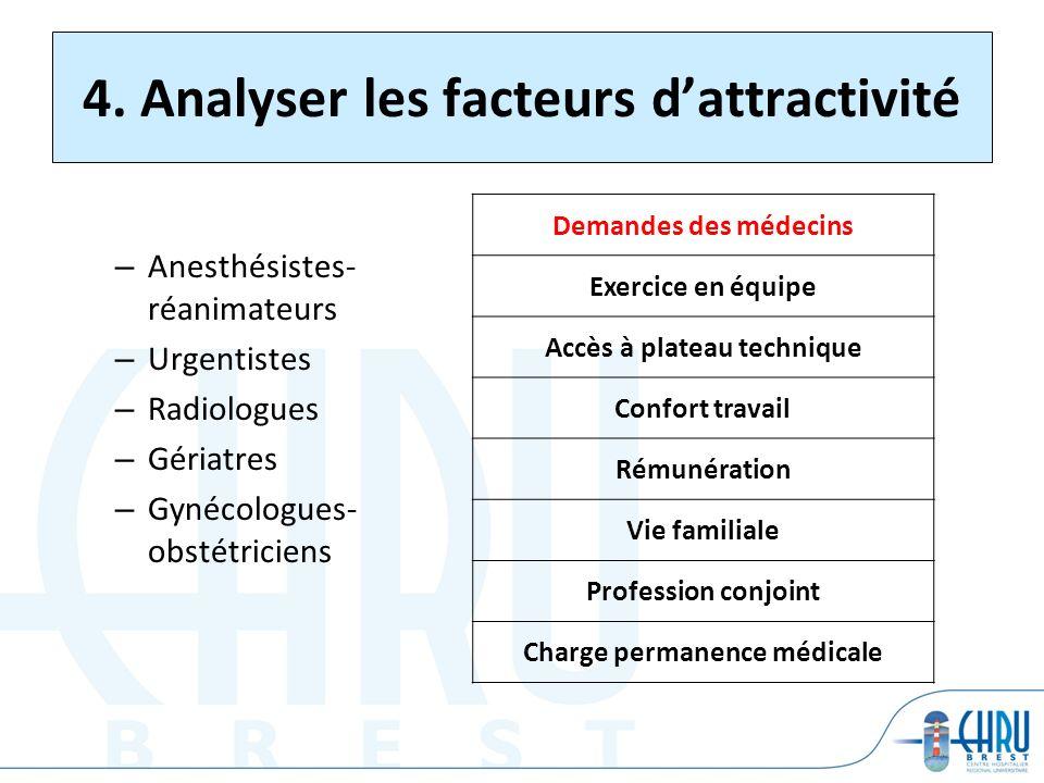 4. Analyser les facteurs d'attractivité