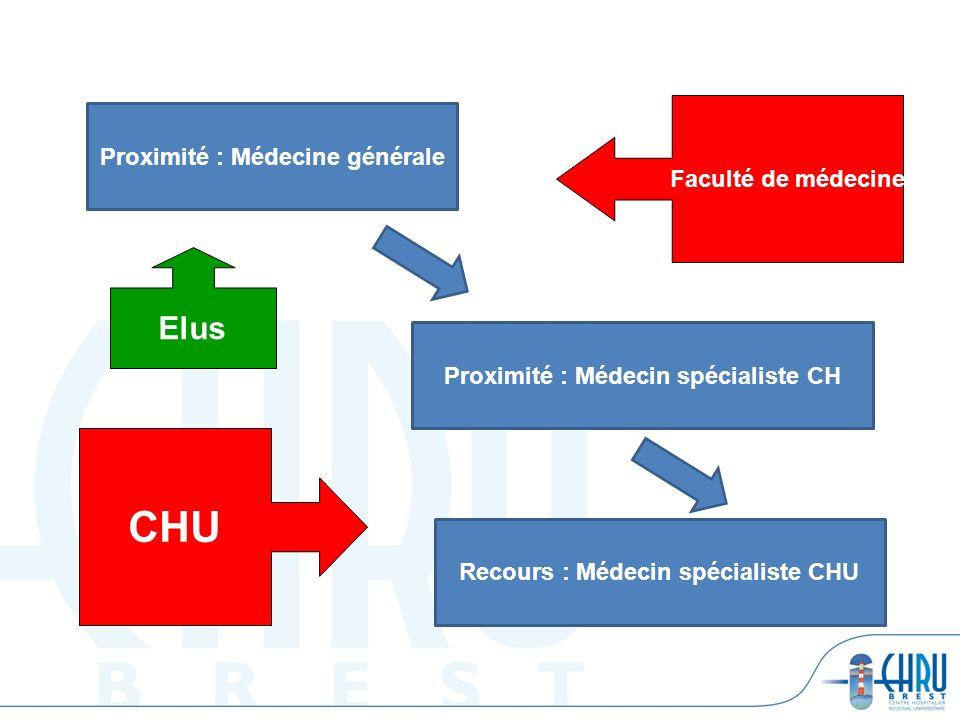 CHU Elus Proximité : Médecine générale Faculté de médecine