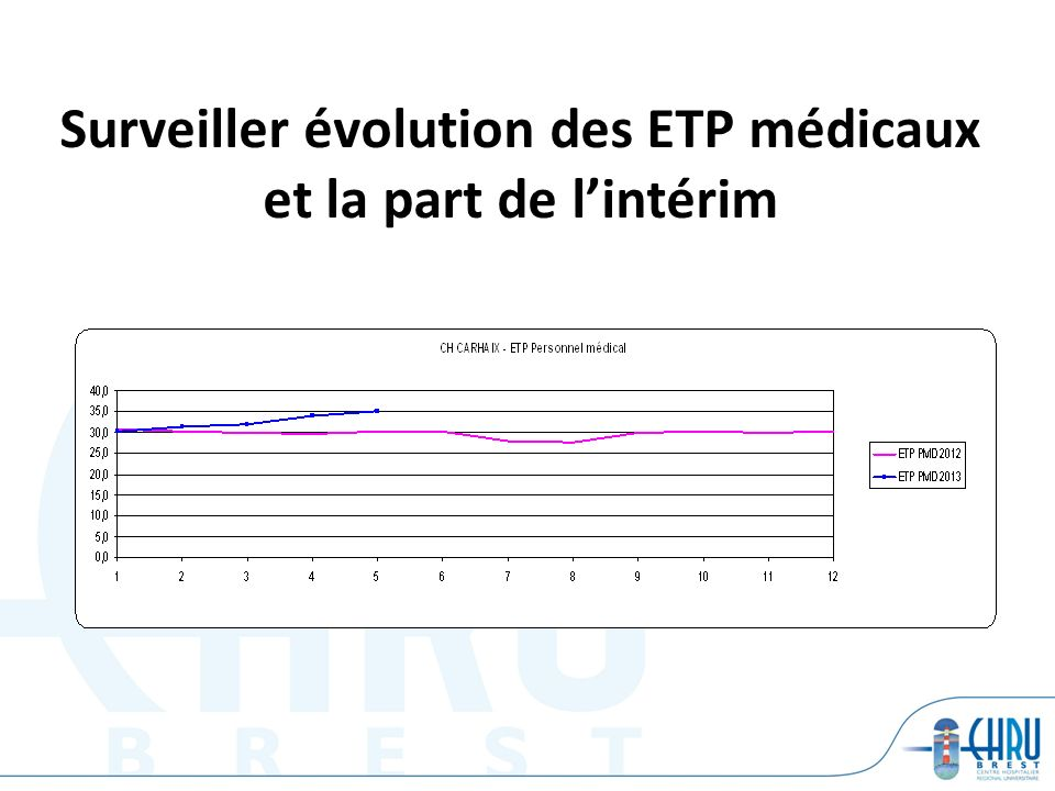 Surveiller évolution des ETP médicaux et la part de l'intérim