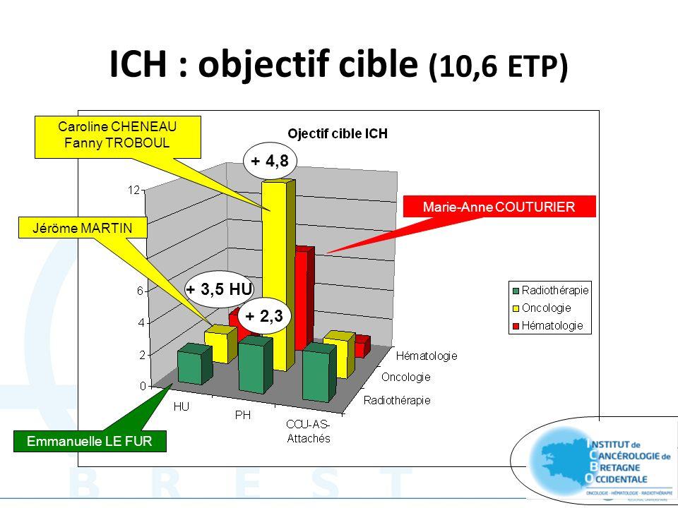 ICH : objectif cible (10,6 ETP)