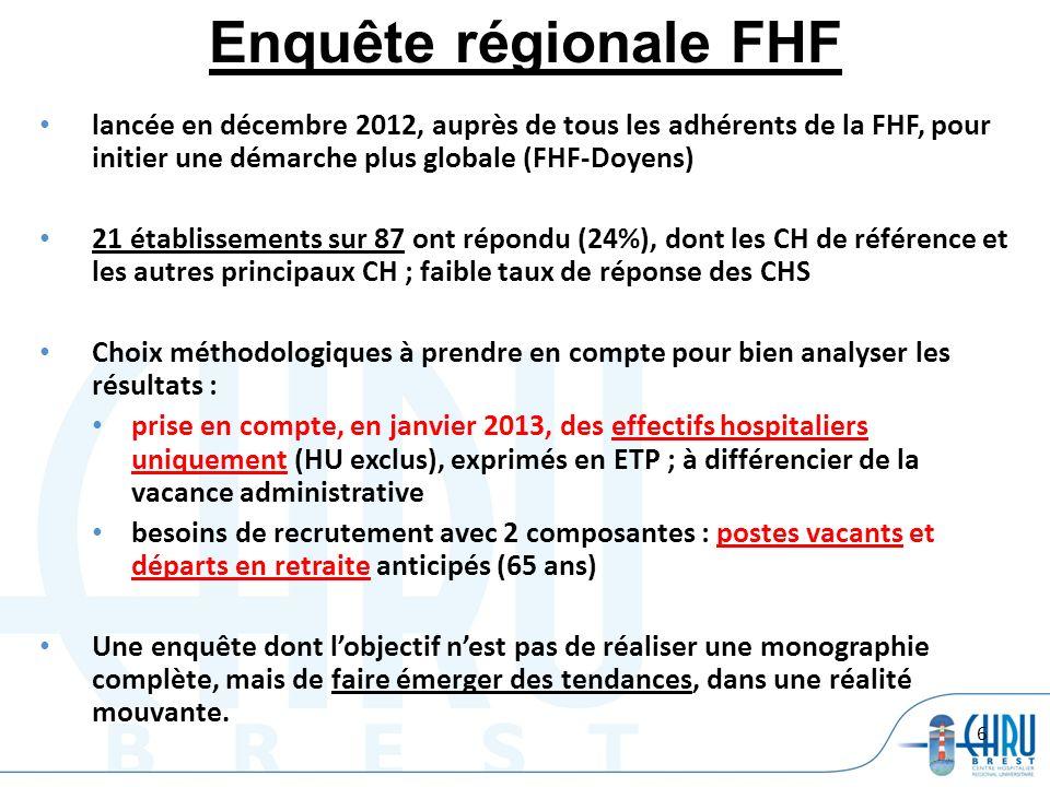 Enquête régionale FHF lancée en décembre 2012, auprès de tous les adhérents de la FHF, pour initier une démarche plus globale (FHF-Doyens)