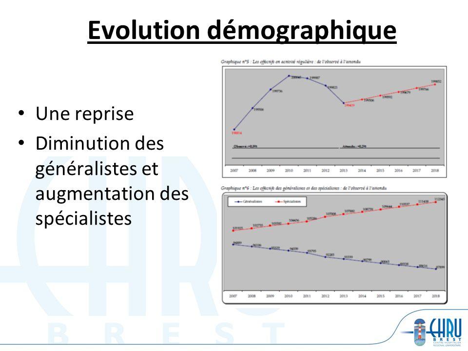 Evolution démographique