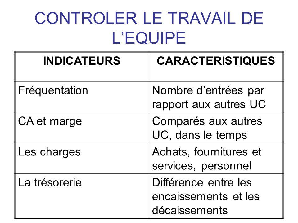 CONTROLER LE TRAVAIL DE L'EQUIPE