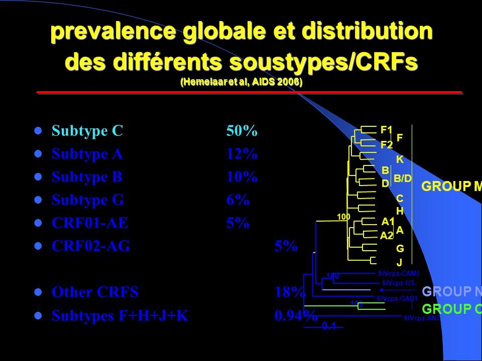 prevalence globale et distribution des différents soustypes/CRFs (Hemelaar et al, AIDS 2006)