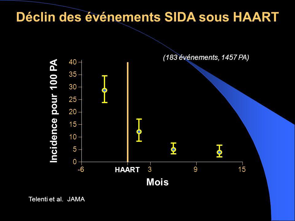 Déclin des événements SIDA sous HAART