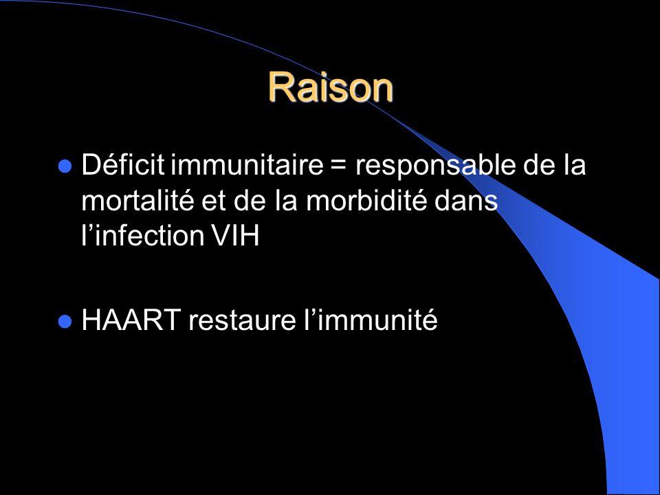 Raison Déficit immunitaire = responsable de la mortalité et de la morbidité dans l'infection VIH.