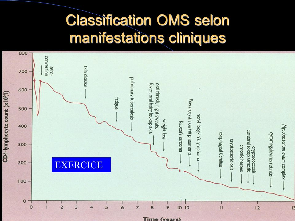 Classification OMS selon manifestations cliniques