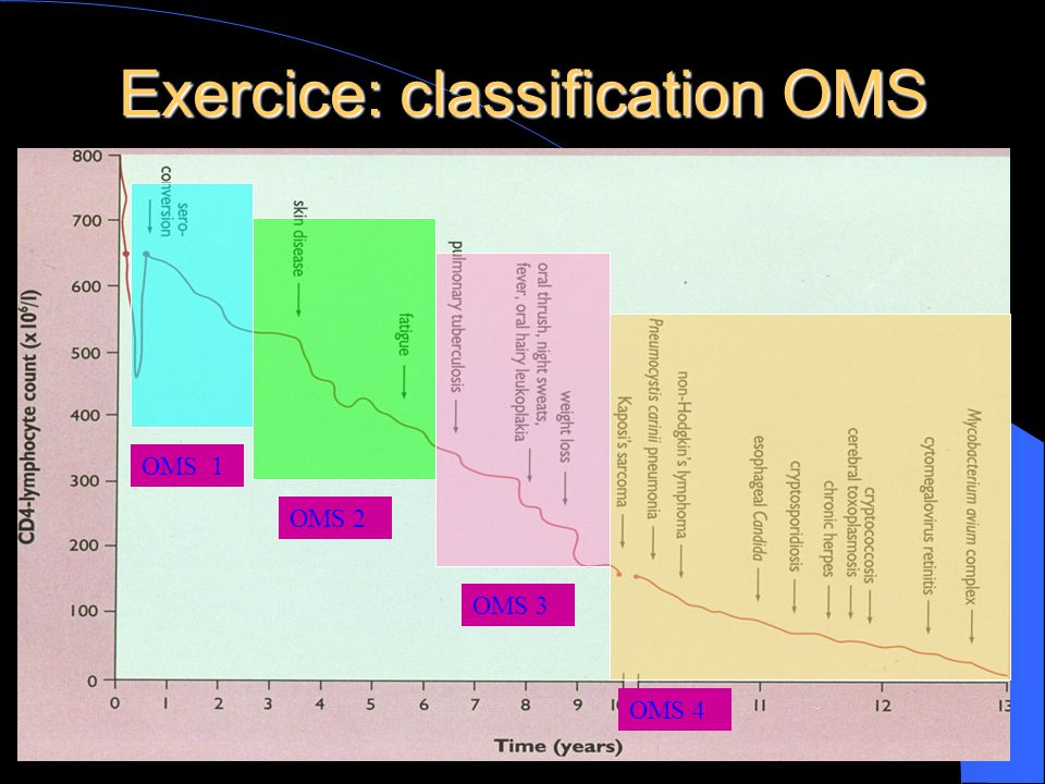 Exercice: classification OMS