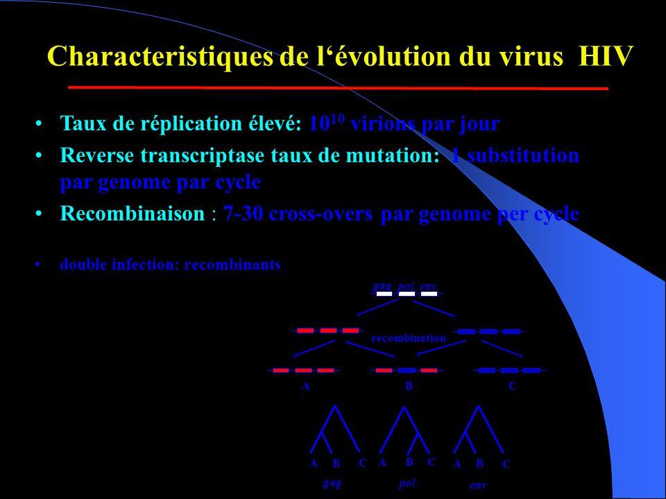 Characteristiques de l'évolution du virus HIV