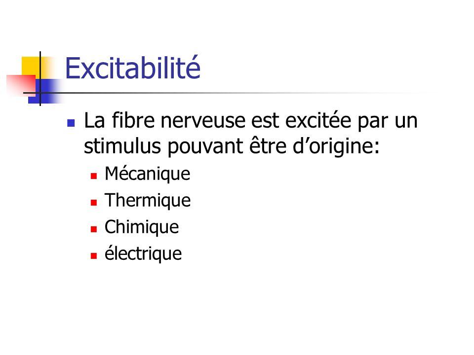 Excitabilité La fibre nerveuse est excitée par un stimulus pouvant être d'origine: Mécanique. Thermique.