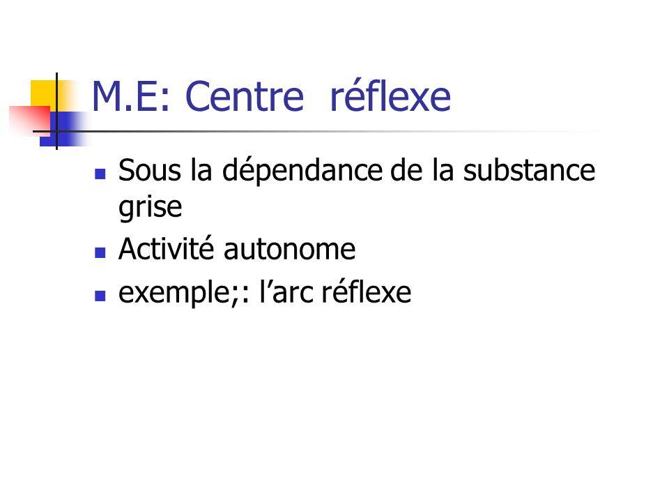 M.E: Centre réflexe Sous la dépendance de la substance grise